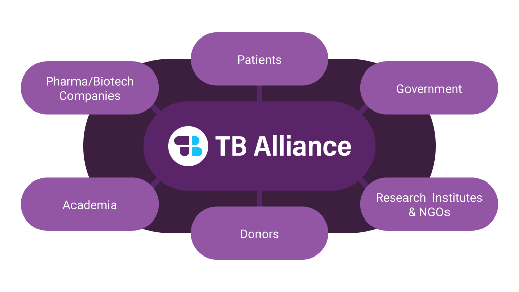 TB Alliance PDP Model
